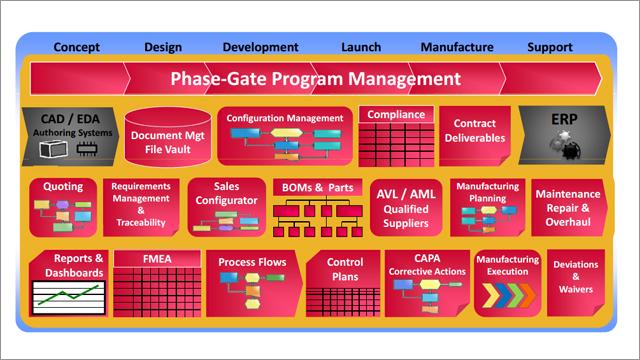 Webcast - Aras VPLM for Autodesk Vault | Advanced PLM Software